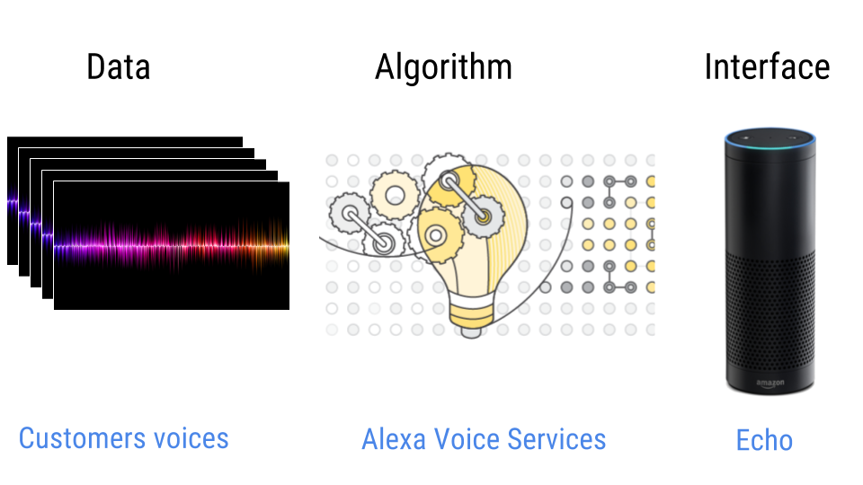 The three parts of an artificial intelligence illustrated with Amazon Echo and Alexa
