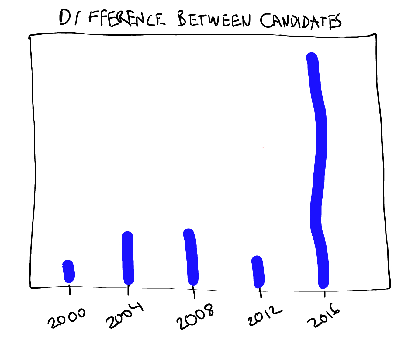 election-diff-2016