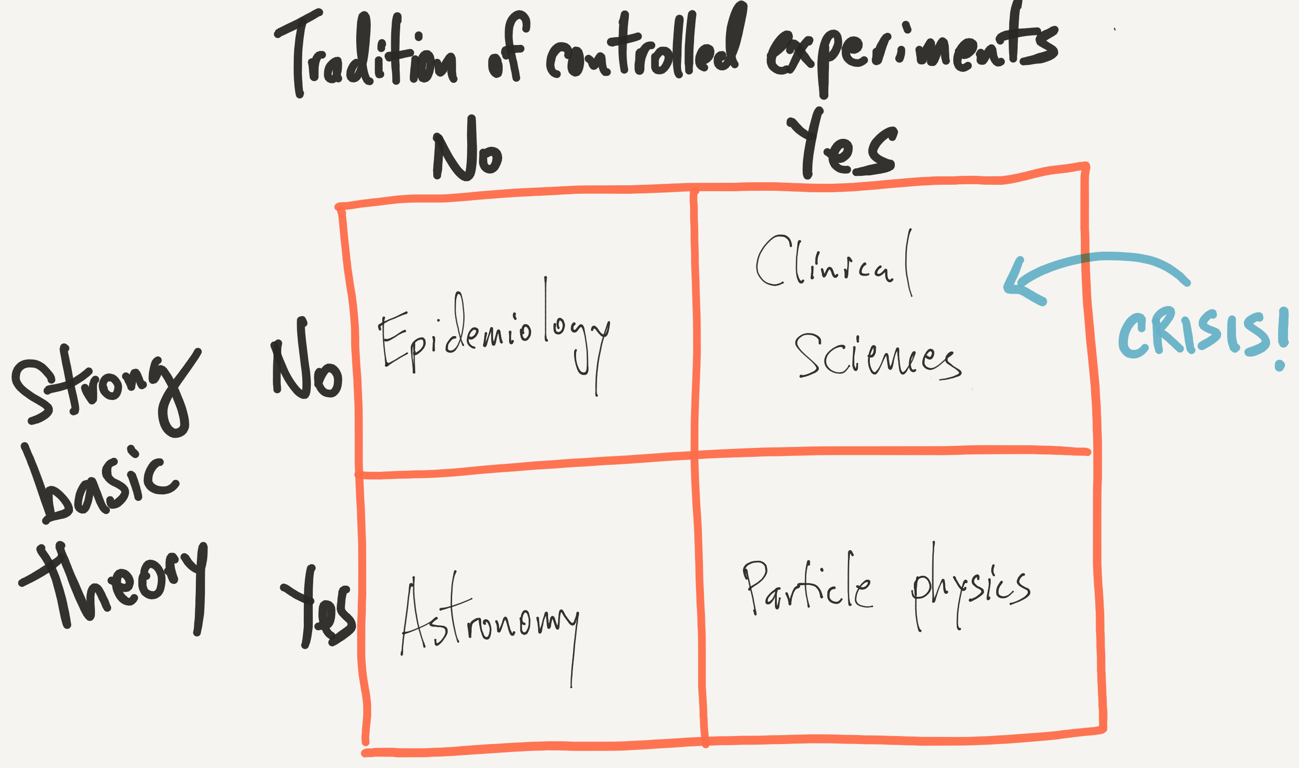 Theory vs. Experimentation in Science