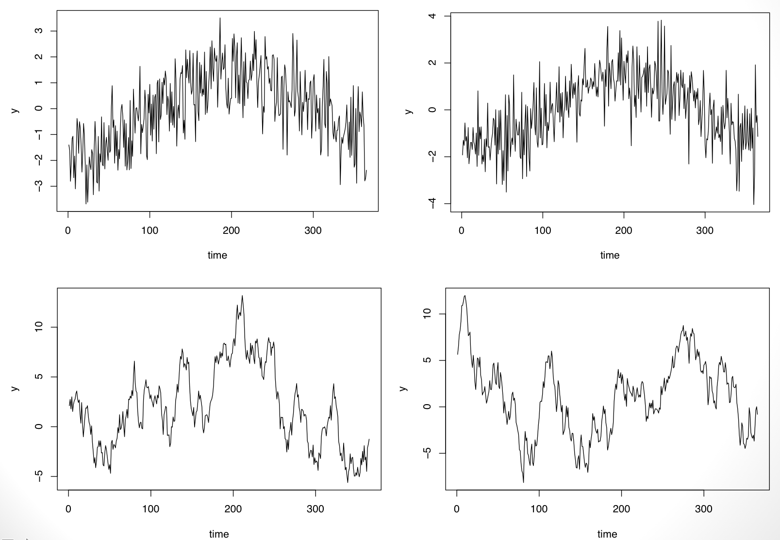 Fixed and random time series patterns
