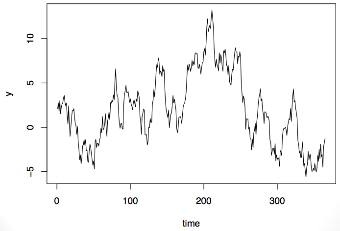 Time series with seasonal pattern 2
