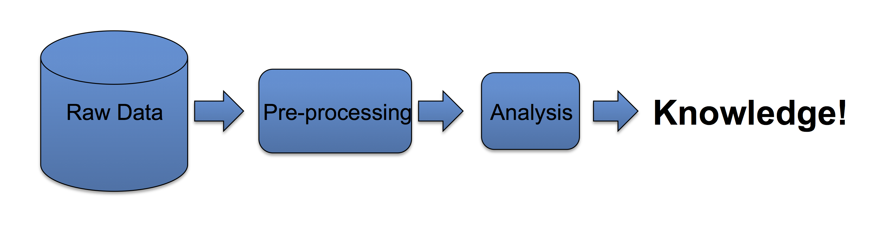 data analysis procedures You can also see a complete list of all the statistical data analysis tools, procedures, tests, graphics and calculations available in ncss statistical software click here for the alphabetical list click here for the categorized list.