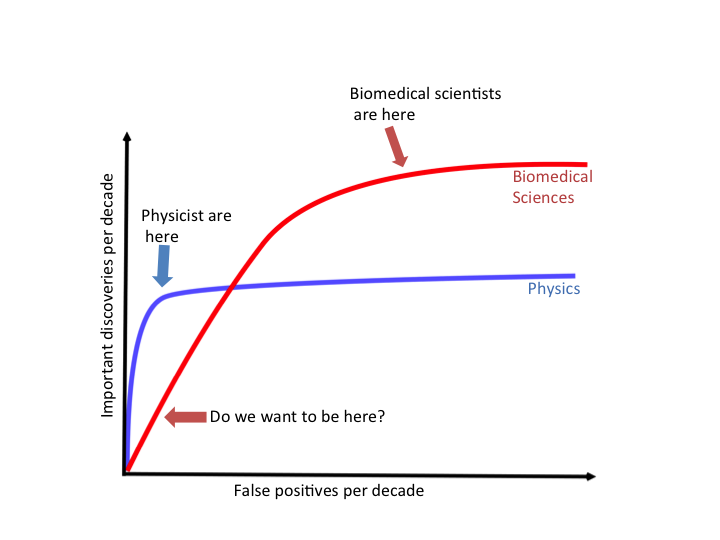 ROC curves of science