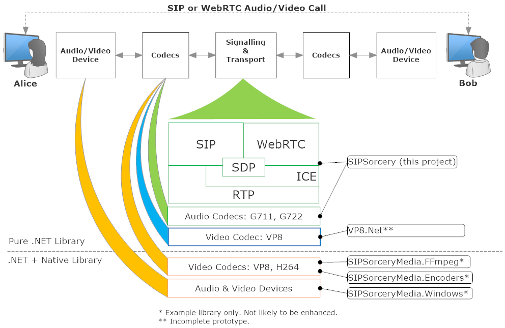 Real-time Communications Overview