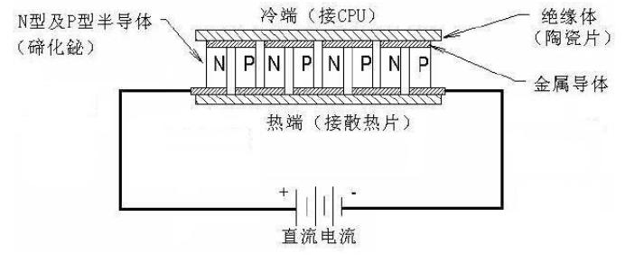 制冷片的典型结构