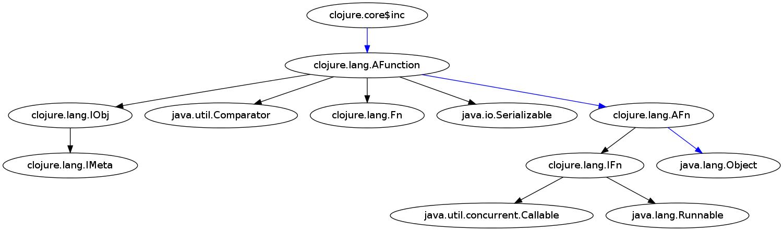 inc-function