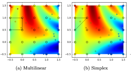 Illustration of performance of multilinear and simplex interpolation methods