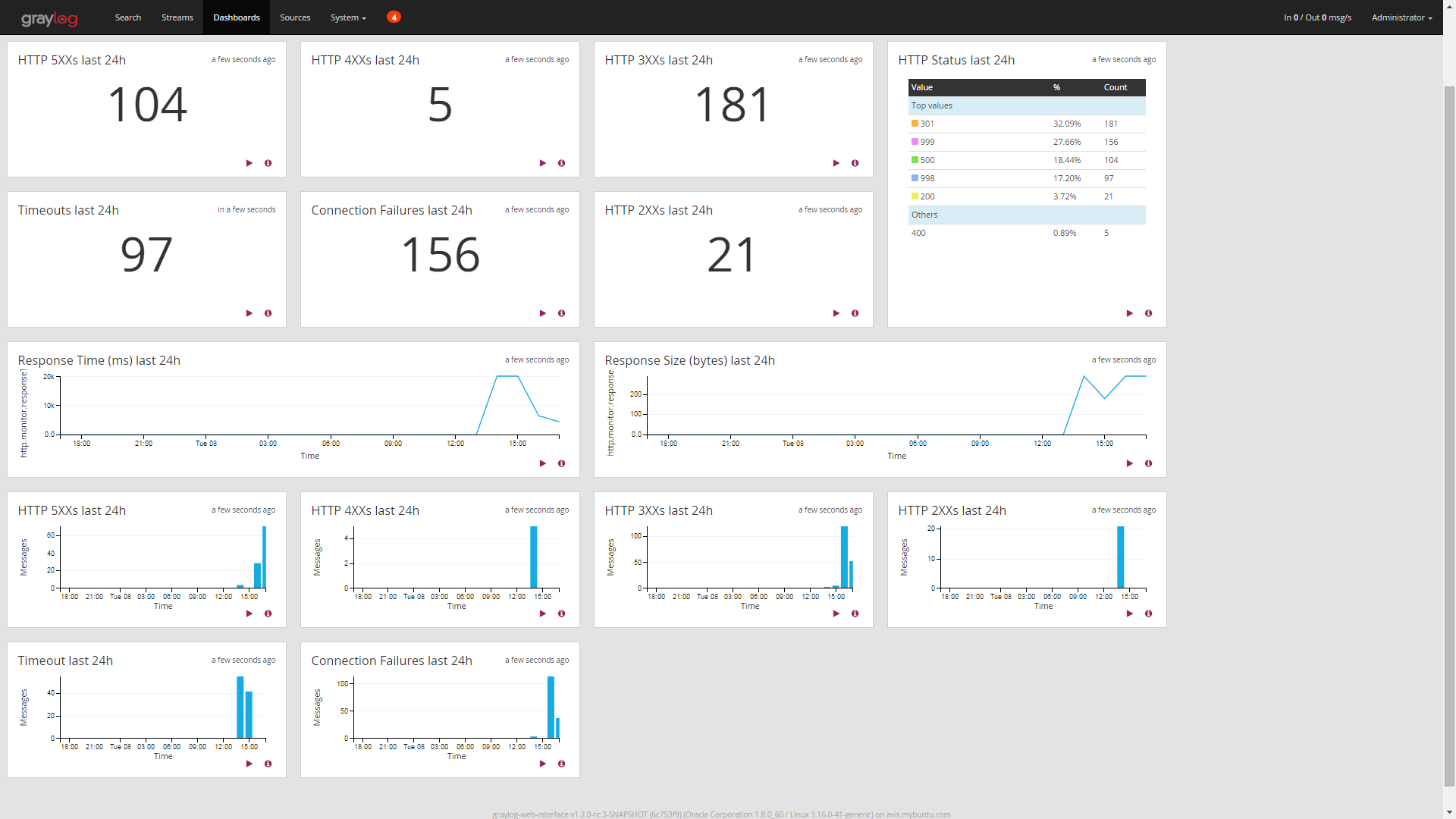 Dashboard for Http Monitor Input Content Pack