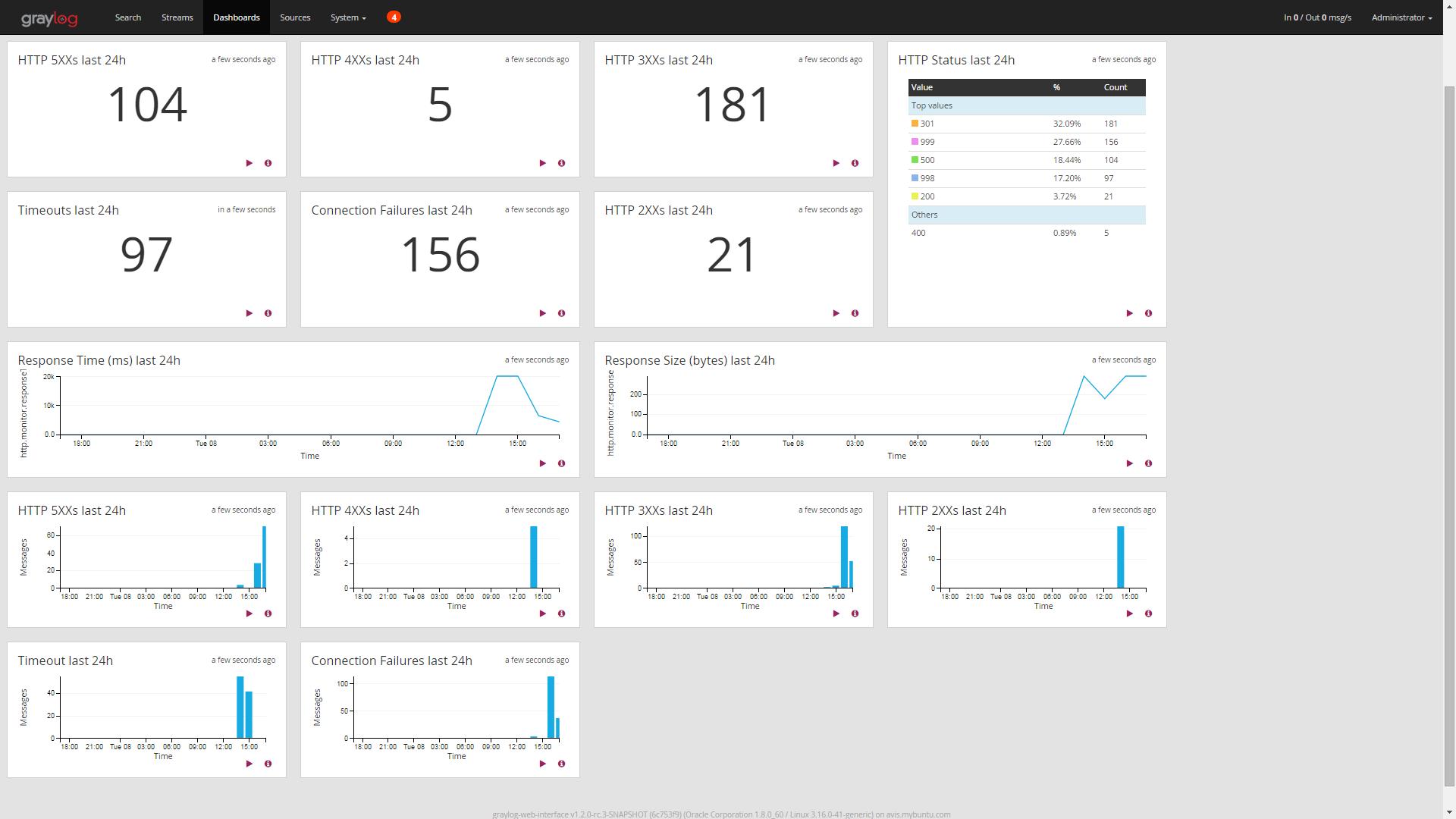 Dashboard for Hacker News Monitor
