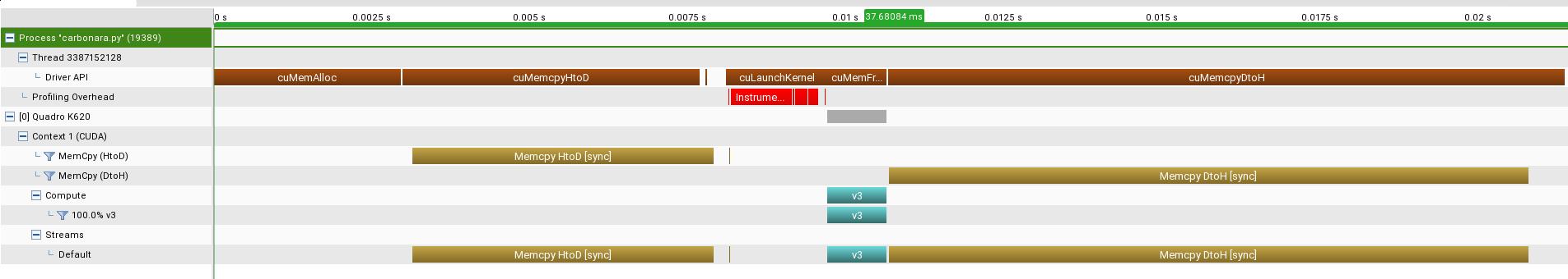 Profiler timeline for v3 kernel, blue shade is the real kernel execution