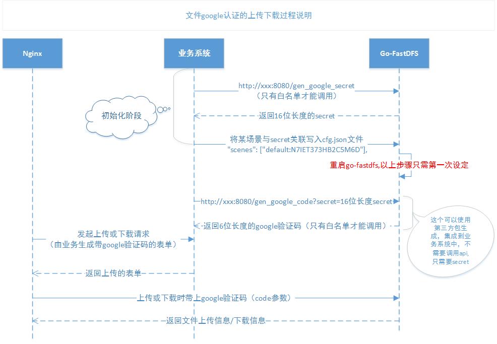 文件认证时序图