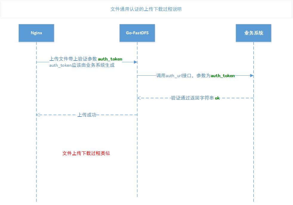 通用文件认证时序图