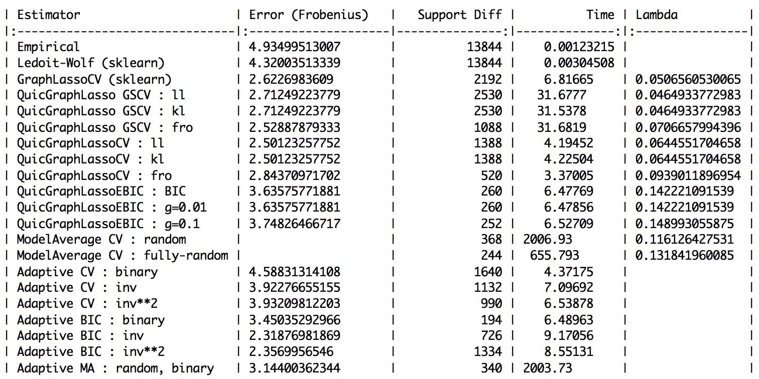 (n_examples, n_features) = (600, 120)