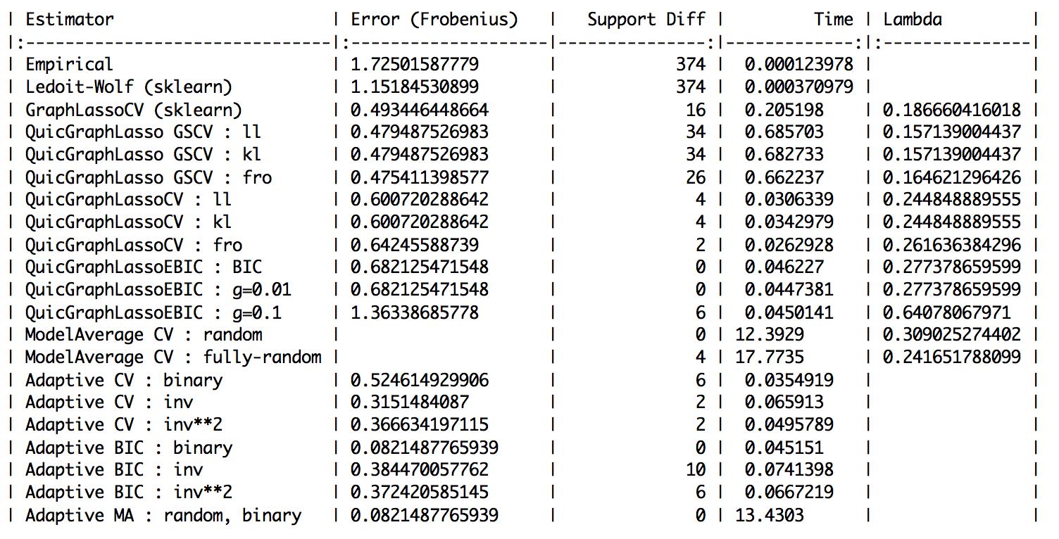 (n_examples, n_features) = (100, 20)