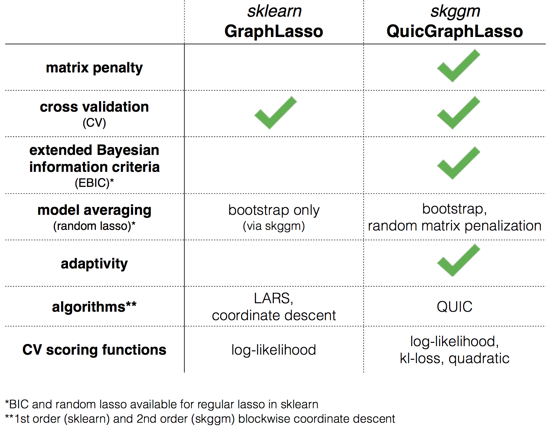 sklearn/skggm feature comparison