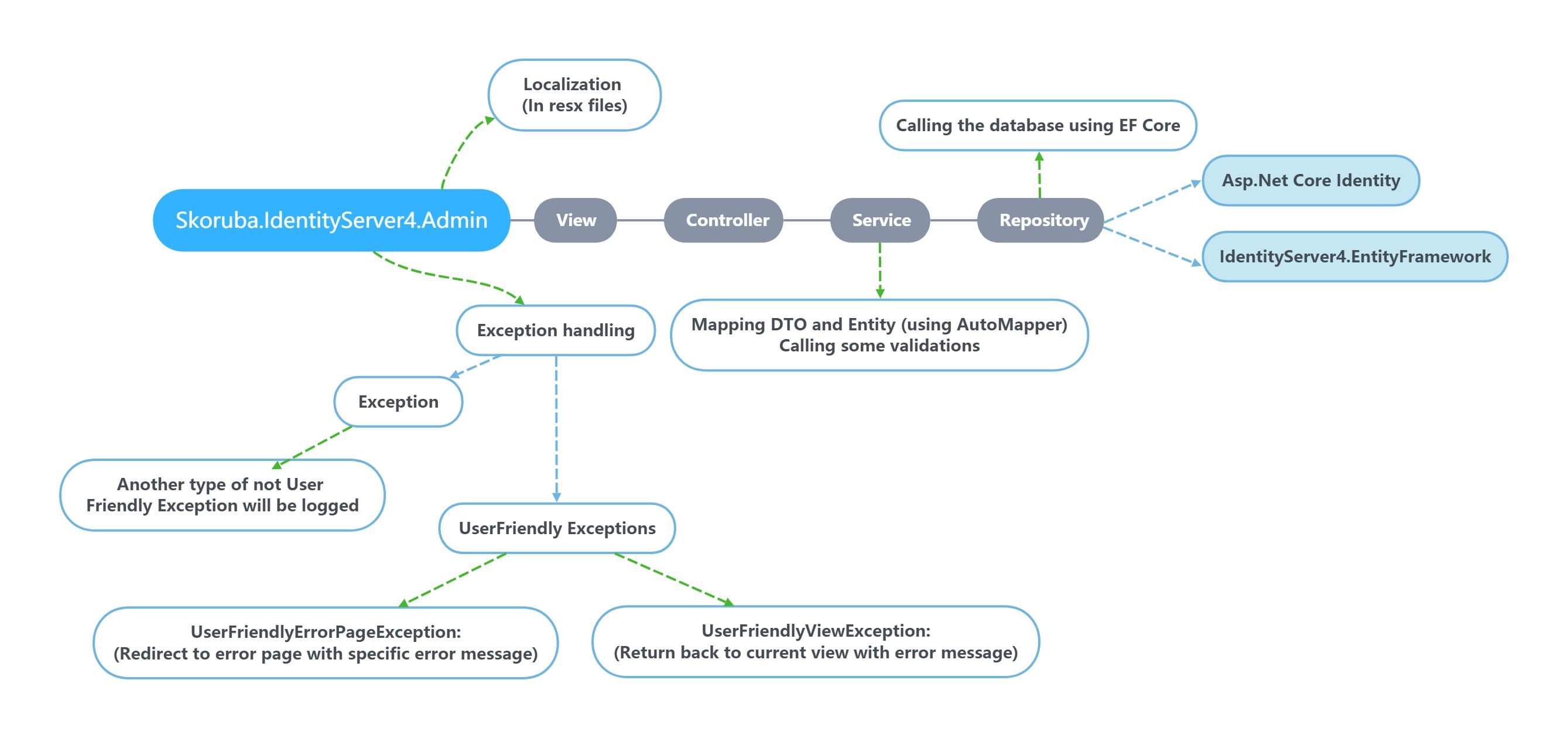 Skoruba.IdentityServer4.Admin Diagram