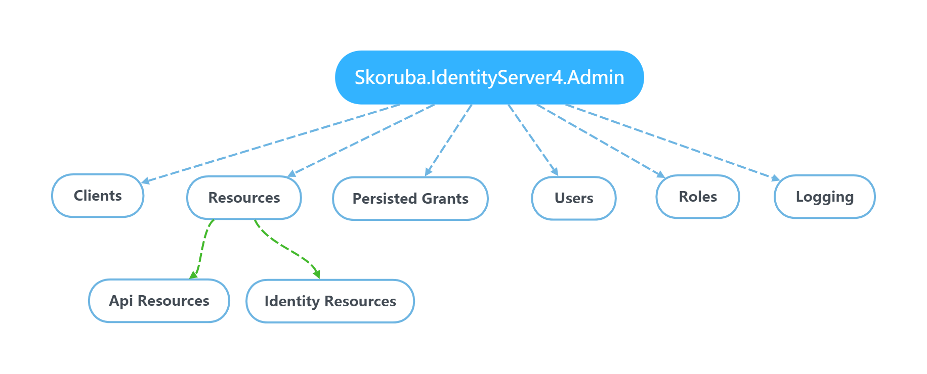 Skoruba.IdentityServer4.Admin App