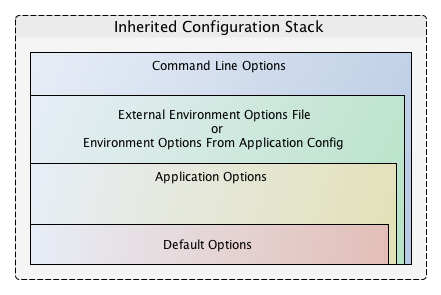 inheritance stack diagram