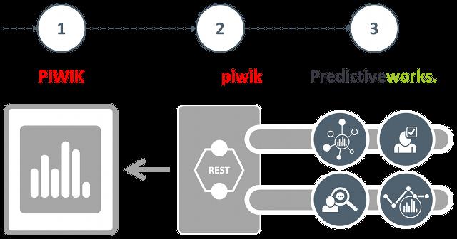 Predictiveworks. and Piwik Analytics