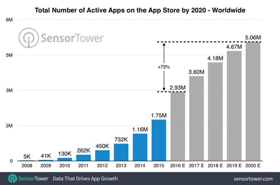 AppStore自2008年发布,带来的App数量的爆发式增长。考虑到很长一段时间Android的app开发都是移植自iOS,说AppStore打造了一整个移动互联网时代也不为过。