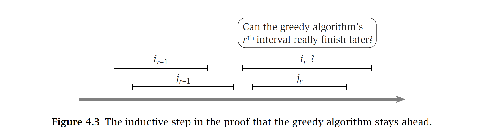 Induction on Interval Scheduling
