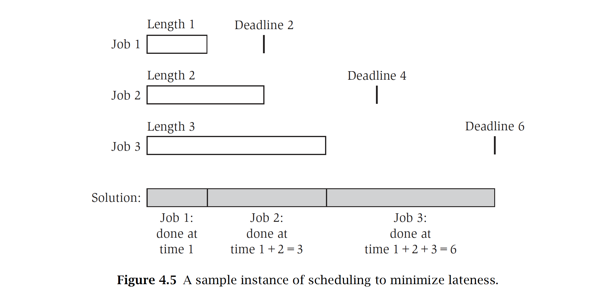 Example of scheduling maximum lateness