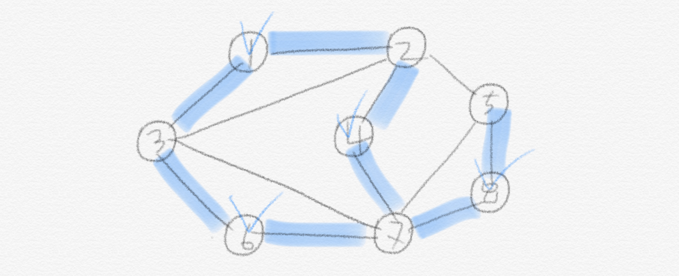 if independent set, no edges can have both vertices which are in S