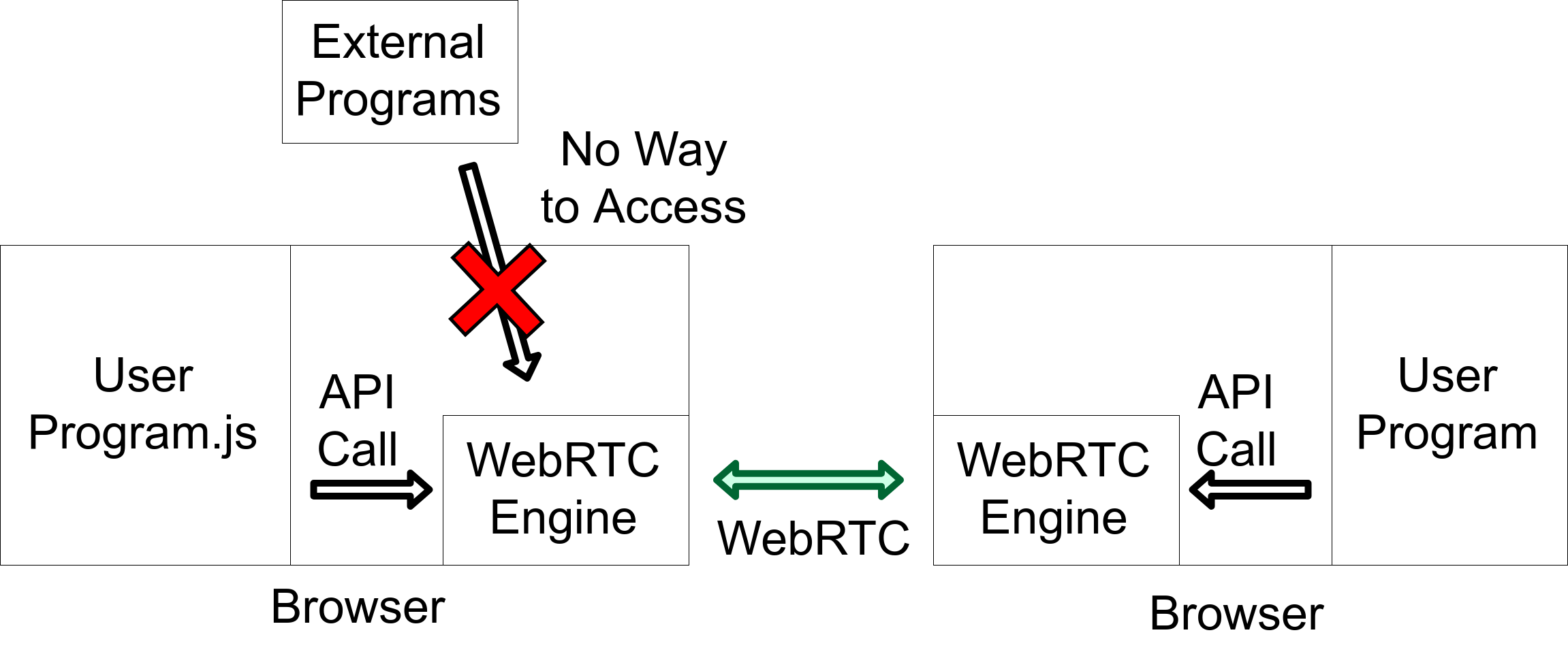 Can not control WebRTC engine inside browser
