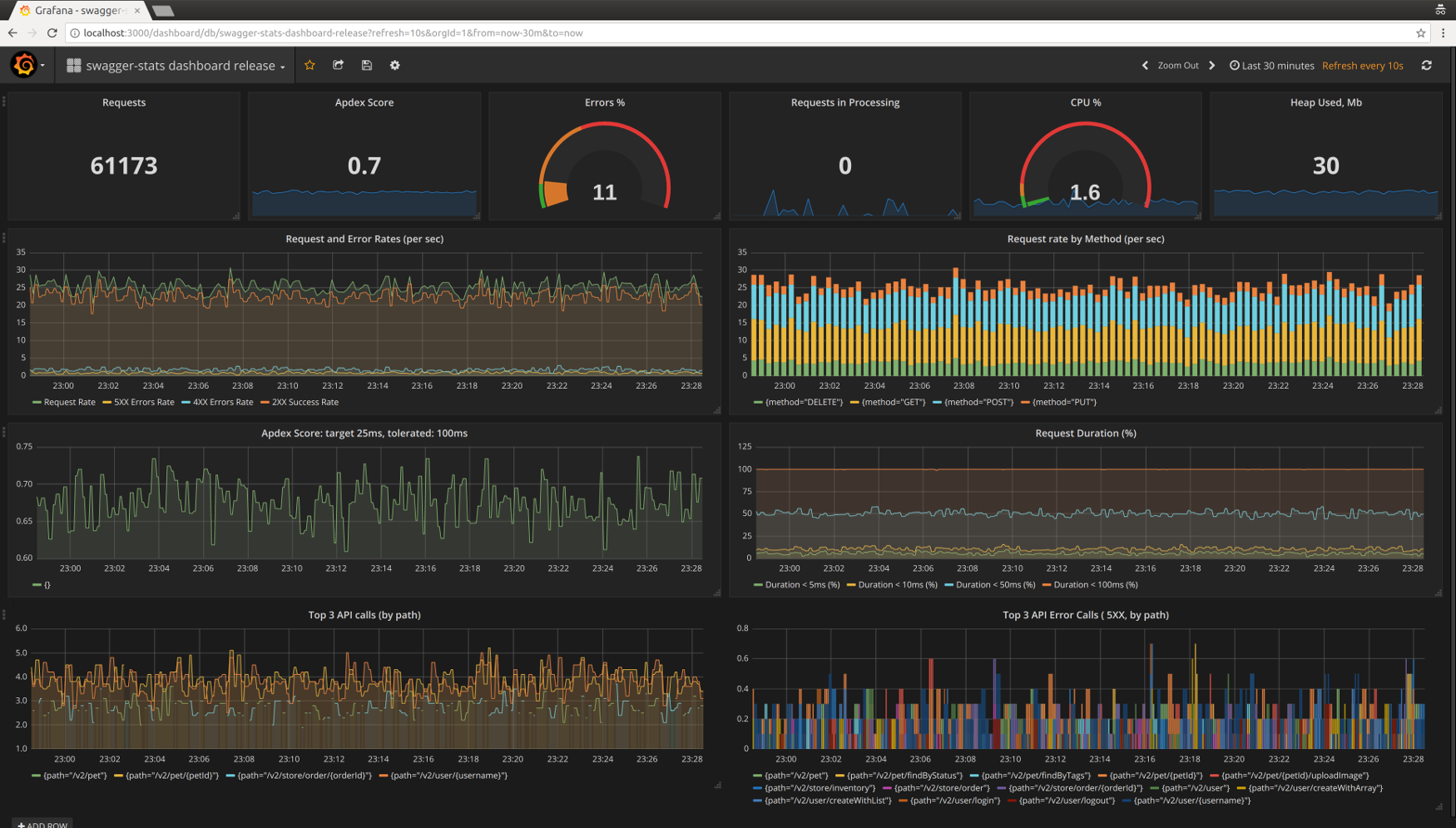 swagger-stats Prometheus Dashboard