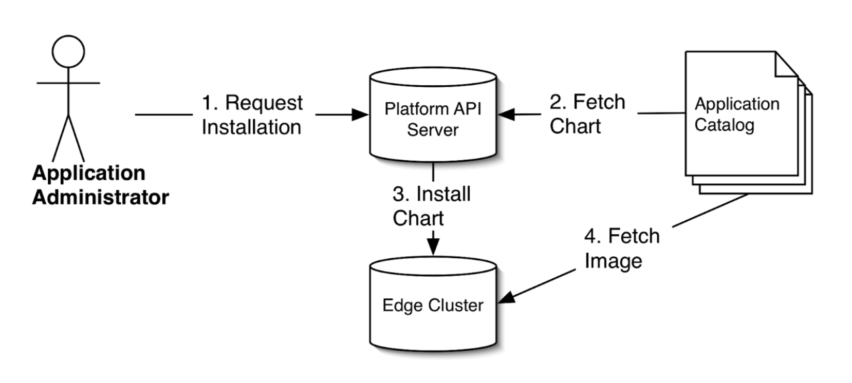 The SLATE Application Install Process begins with a user sending an install request to the SLATE API server. The server fetches the requested application from the Application Catalog, and sends the detailed installation commands to the edge cluster. When the edge cluster starts the application it fetches the application's container images from the application catalog.