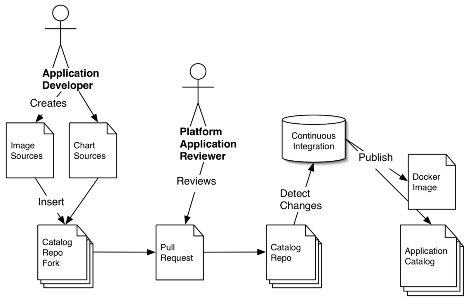 The SLATE Application Review Process begins with the application developer adding a Helm chart and any necessary application image sources to a copy of the application catalog, and submitting the changes for review via pull request. A platform application reviewer examines the changes, and if they meet the required guidelines commits them permanently. The continuous integration automation then detects the addition and publishes the new version of the application catalog and container images.