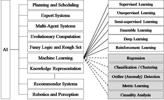 人工智能框架图