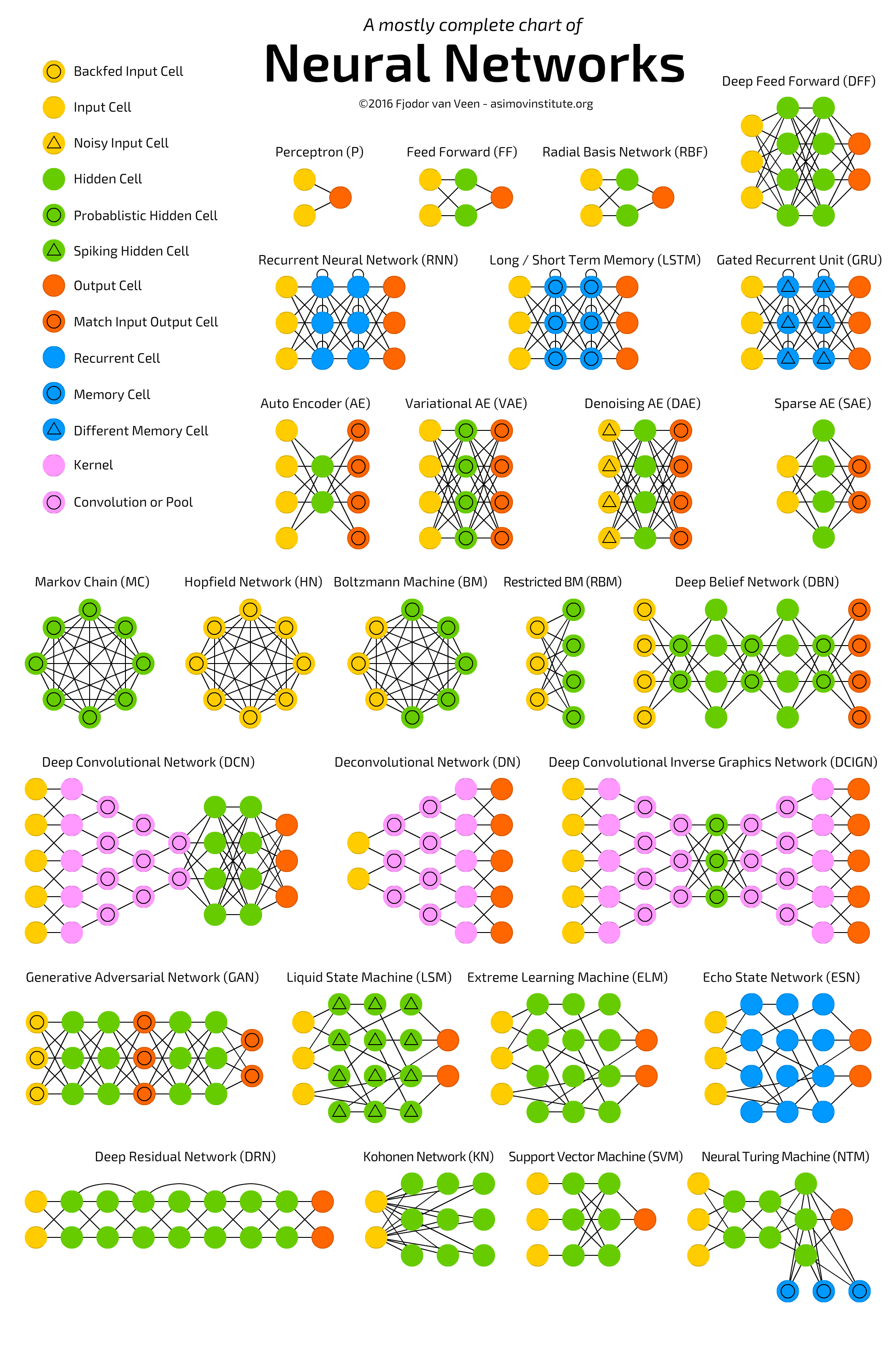 A chart of neural networks