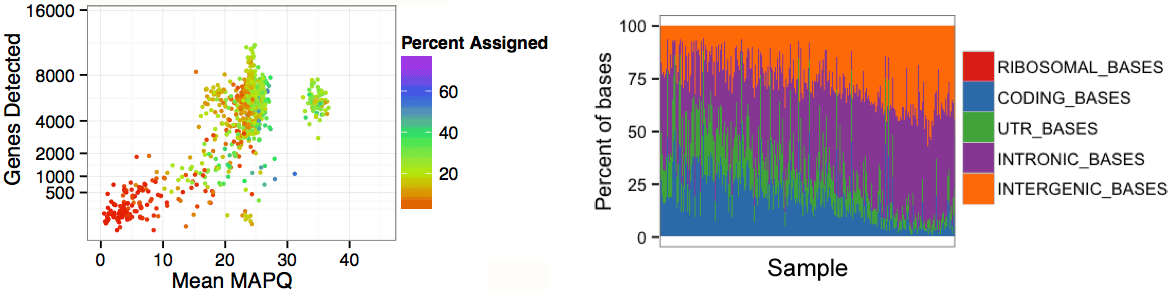 Genes detected vs. Mean MAPQ and Percent of bases vs. Sample