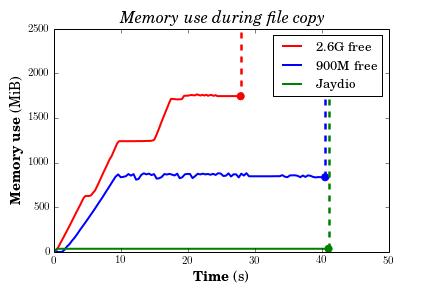 File copy comparison plot