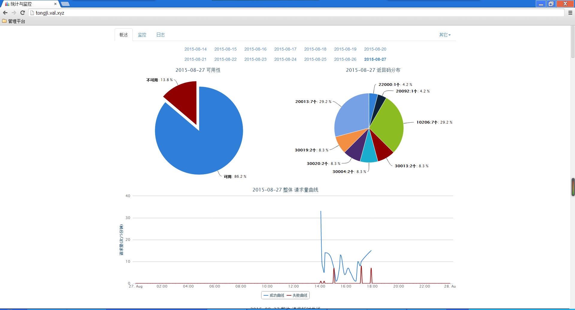 Swoole statistics screenshot two