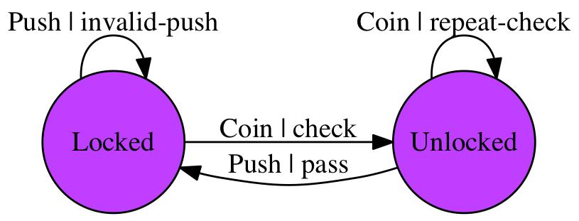 gofsm生成的闸门状态图