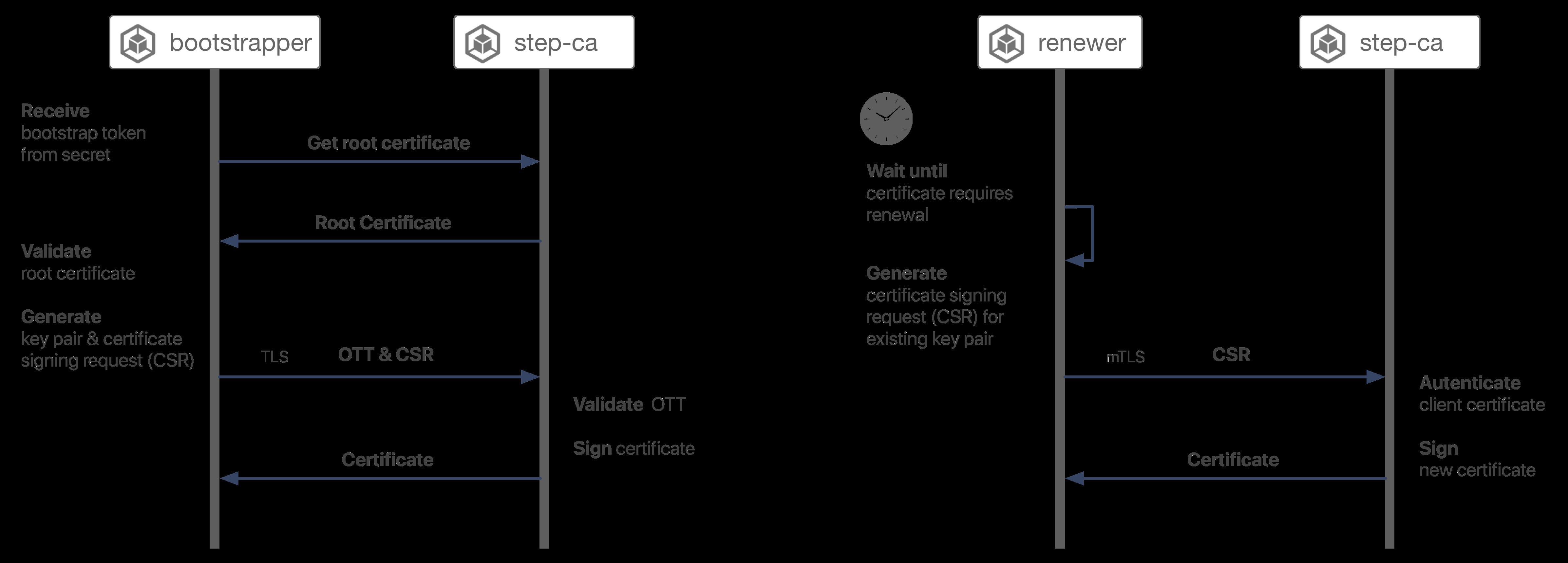 Autocert bootstrap protocol diagram