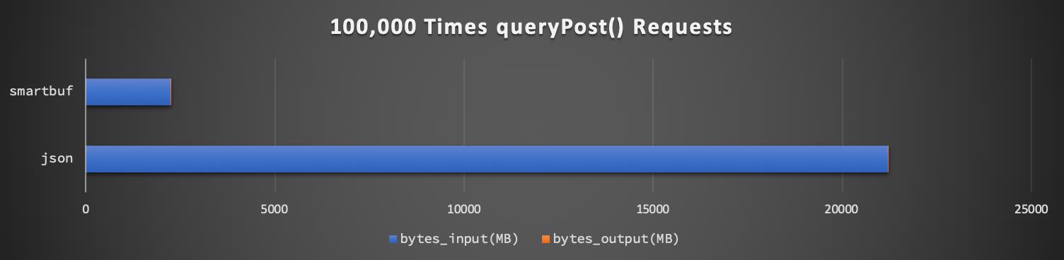 queryPost-bytes