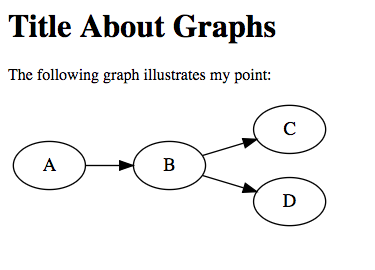 A graph embedded in an HTML document