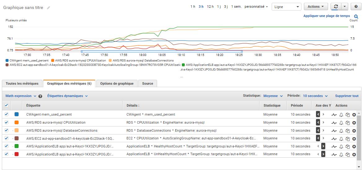 cloudwatch metrics chart