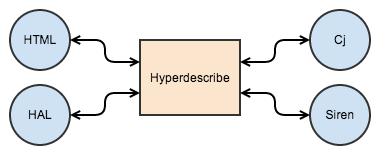 Hypermedia Diagram