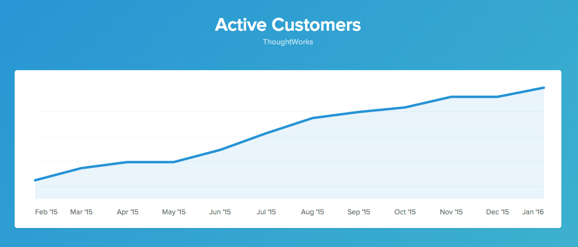 Baremetrics Active Customers