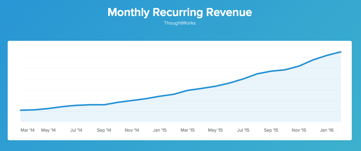 Baremetrics Monthly Recurring Revenue