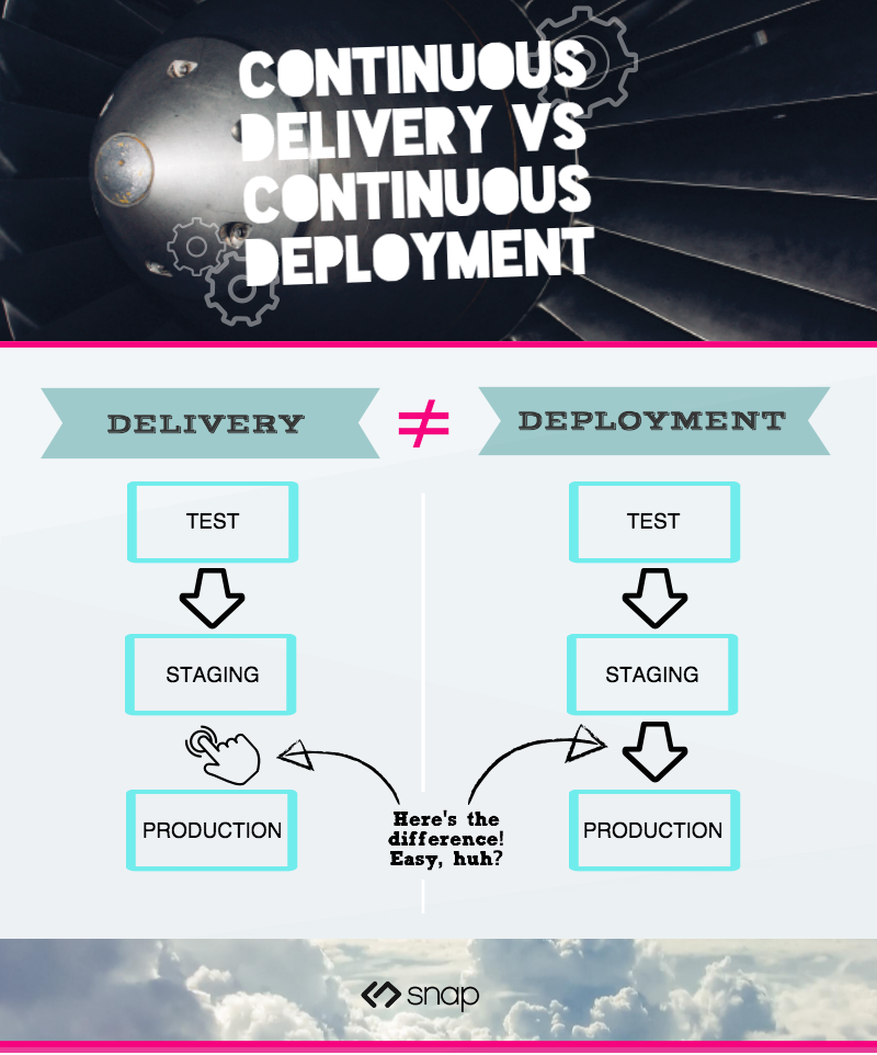 infographic-difference-between-delivery_deployment