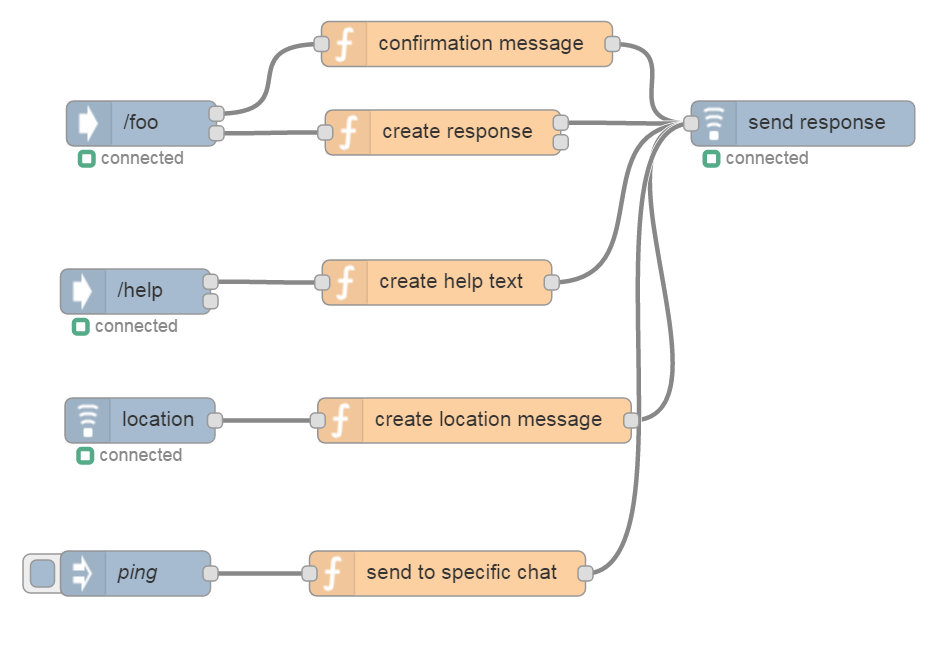 node-red-contrib-telegrambot-plus - npm