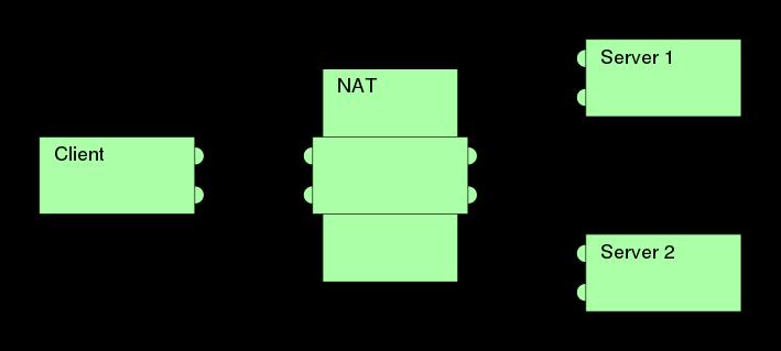 端口限制形NAT