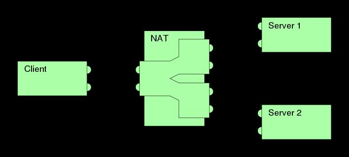 对称型NAT