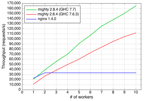 Performance of Warp and nginx