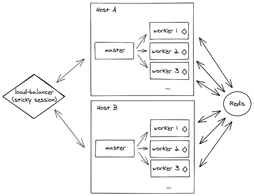 Cluster diagram with Redis